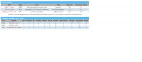 Résultats Cadet SMUC 2